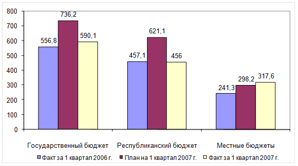 2.1 Бюджетная политика Республики Казахстан.