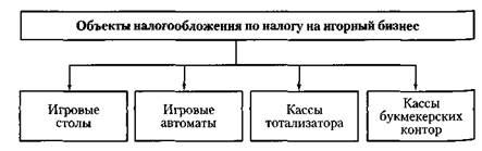 Электронного казино объектом налогообложения подпольное казино г.николаев