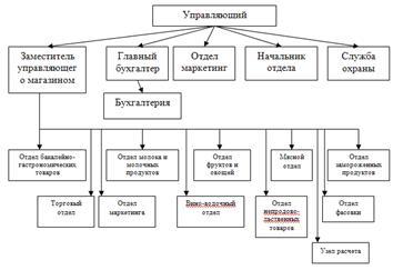 giant supermarket organization structure