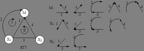 Реферат Алгоритмы вывода кинетических уравнений для стационарных  Теперь определим вес корневого дерева dik как произведение весов дуг k тое дерево в i той вершине