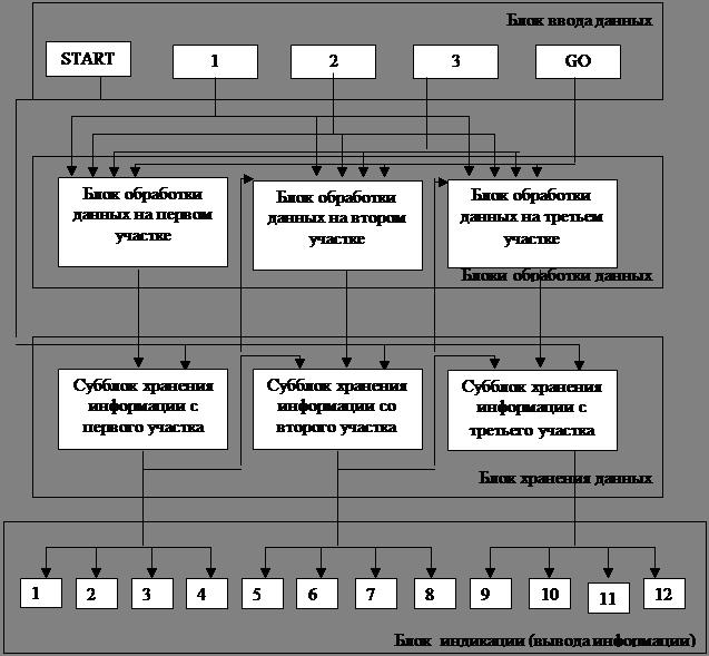 Реферат Игра Баше Цифровые устройства Описание принципа функционирования устройства