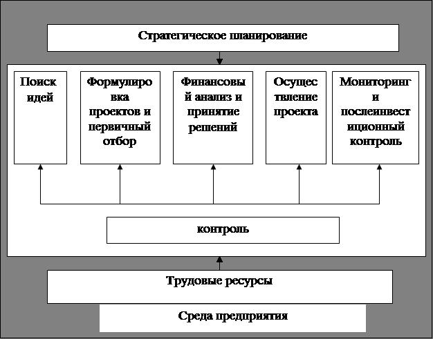 Диплом Финансовый анализ и прогнозирование деятельности предприятия  Прогнозирование деятельности предприятия диплом