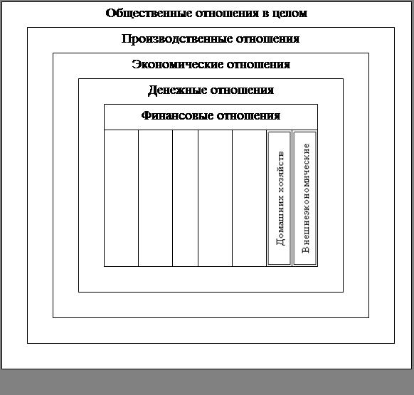Реферат Финансы Финансы Для понимания сущности финансов в первом случае можно принять за точку отсчета в воспроизводственном процессе в целом или в индивидуальном кругообороте
