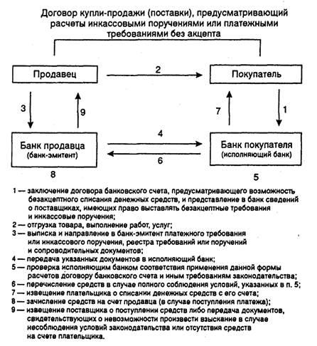 besspornoe-spisanie-denezhnih-sredstv-so-scheta
