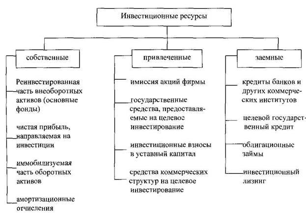 Метод связанных инвестиций заемного и собственного капитала