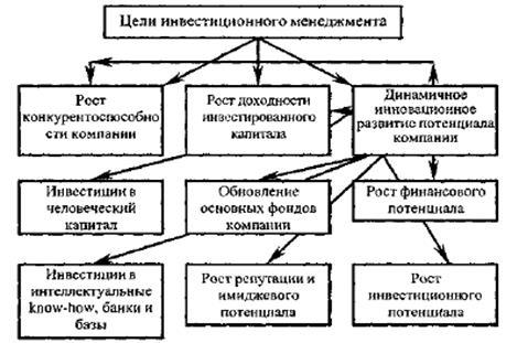 Инвестиционный займ: особенности и способы получения.
