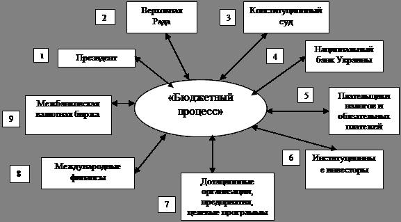 Реферат Системный анализ проблемы многофакторного  Внешняя среда совокупность всех объектов вне границы системы изменение свойств которых влияют на систему а также тех объектов чьи свойства меняются в