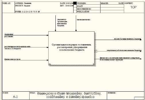 Реферат Системный анализ проблемы многофакторного  Рисунок 1 4 Контекстная диаграмма