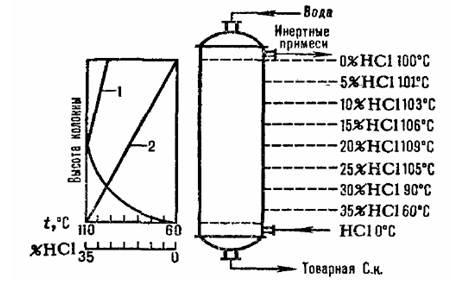 Низшие дикарбоновые кислоты очистка теплообменников теплообменник из нержавейки для дачи